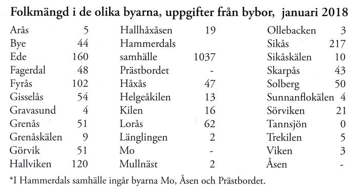 Folkmaengd-Hdal-socken-2017.jpg