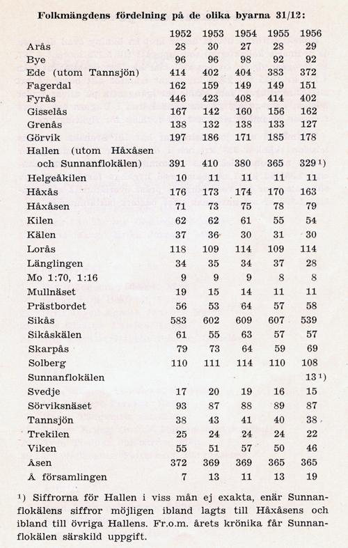 Hdal-1956.jpg