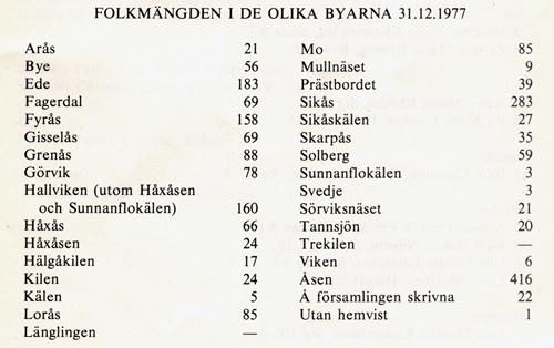 Hdal-1977.jpg